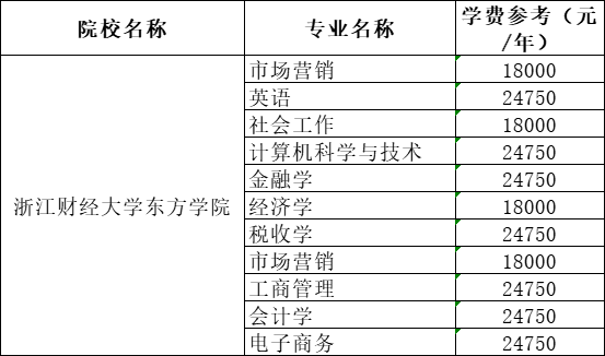 2021年浙江财经大学东方学院专升本学费一年多少钱?