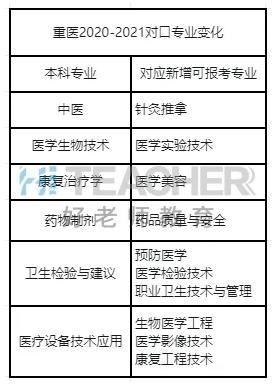 2021年重庆医科大学专升本招生专业变化情况