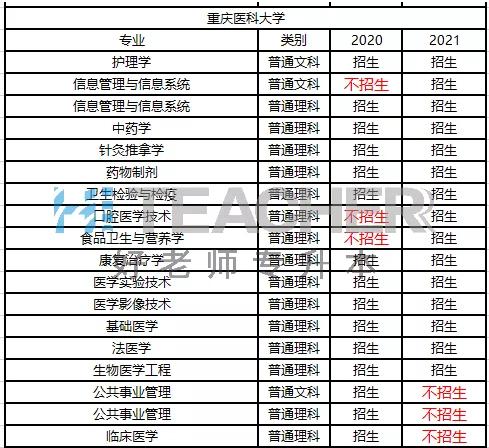 重庆医科大学专升本招生专业变化