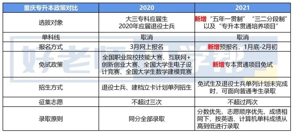 2020-2021重庆专升本政策对比分析