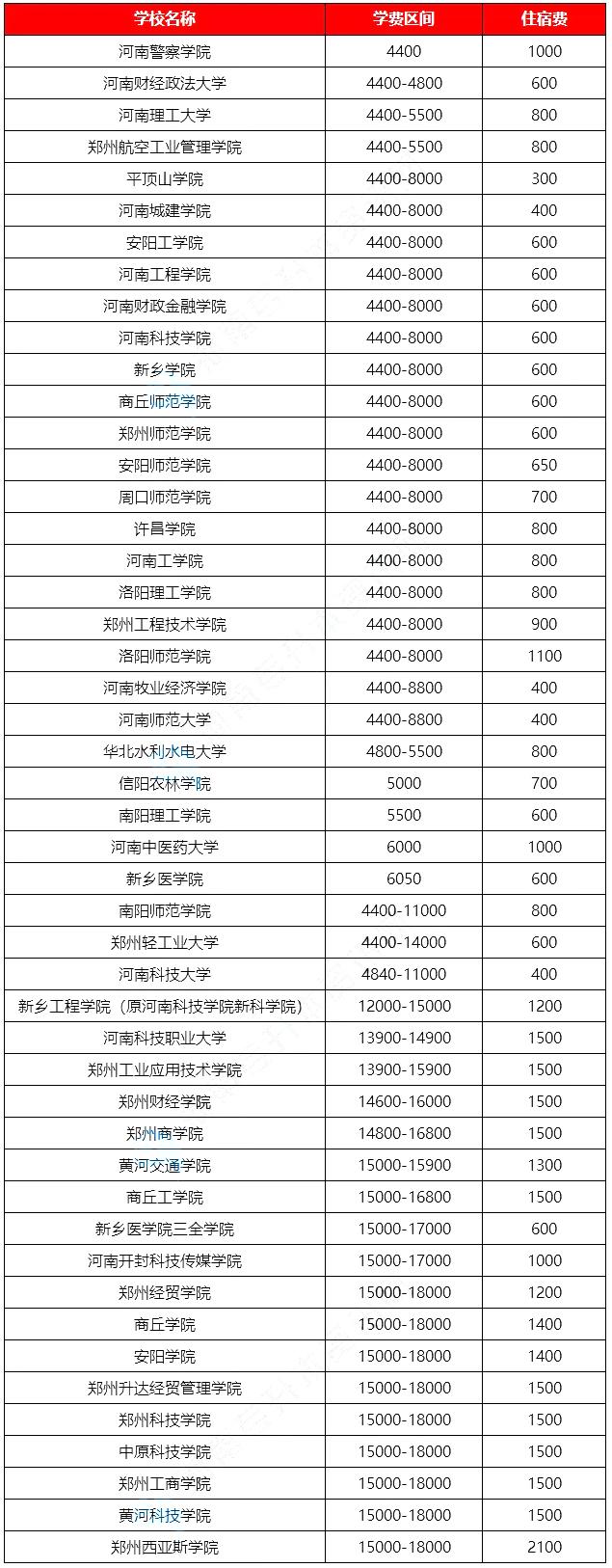 2021年河南专升本各招生院校学费一览表