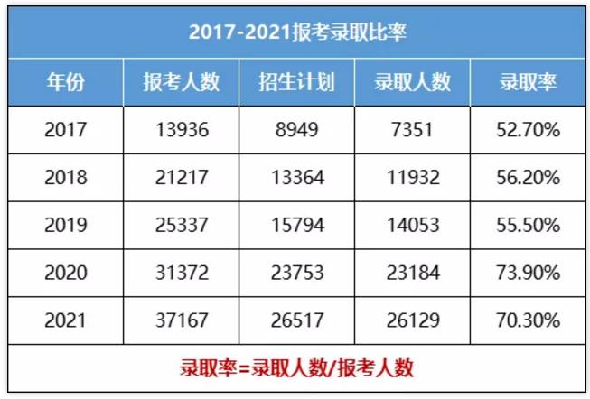 陕西专升本2017-2021年报考录取比率