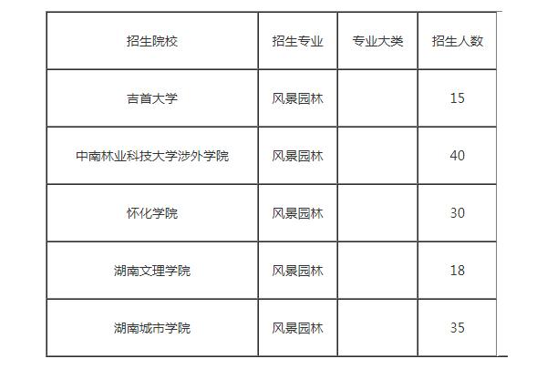 2021年湖南专升本风景园林专业招生院校表