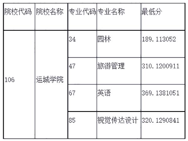 2020年运城学院专升本录取分数线: