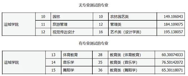 2021运城学院专升本录取分数线: