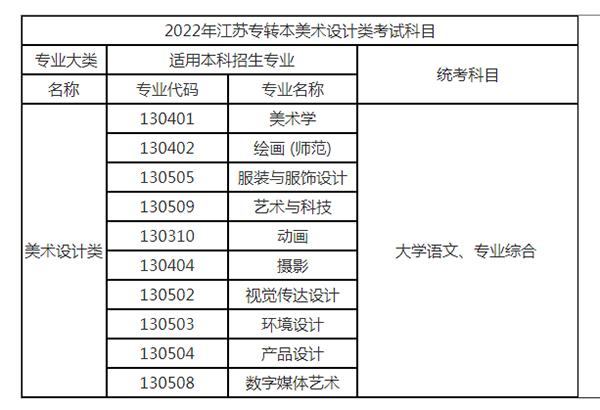 2022年江苏专转本美术设计类专业考试科目表