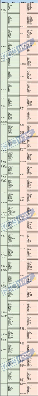 2021年河南专升本招生专业对照表